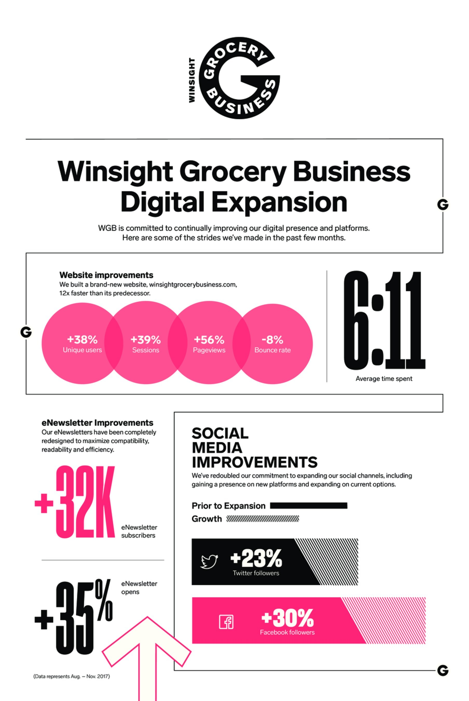 Winsight Grocery Business Growth Infographic